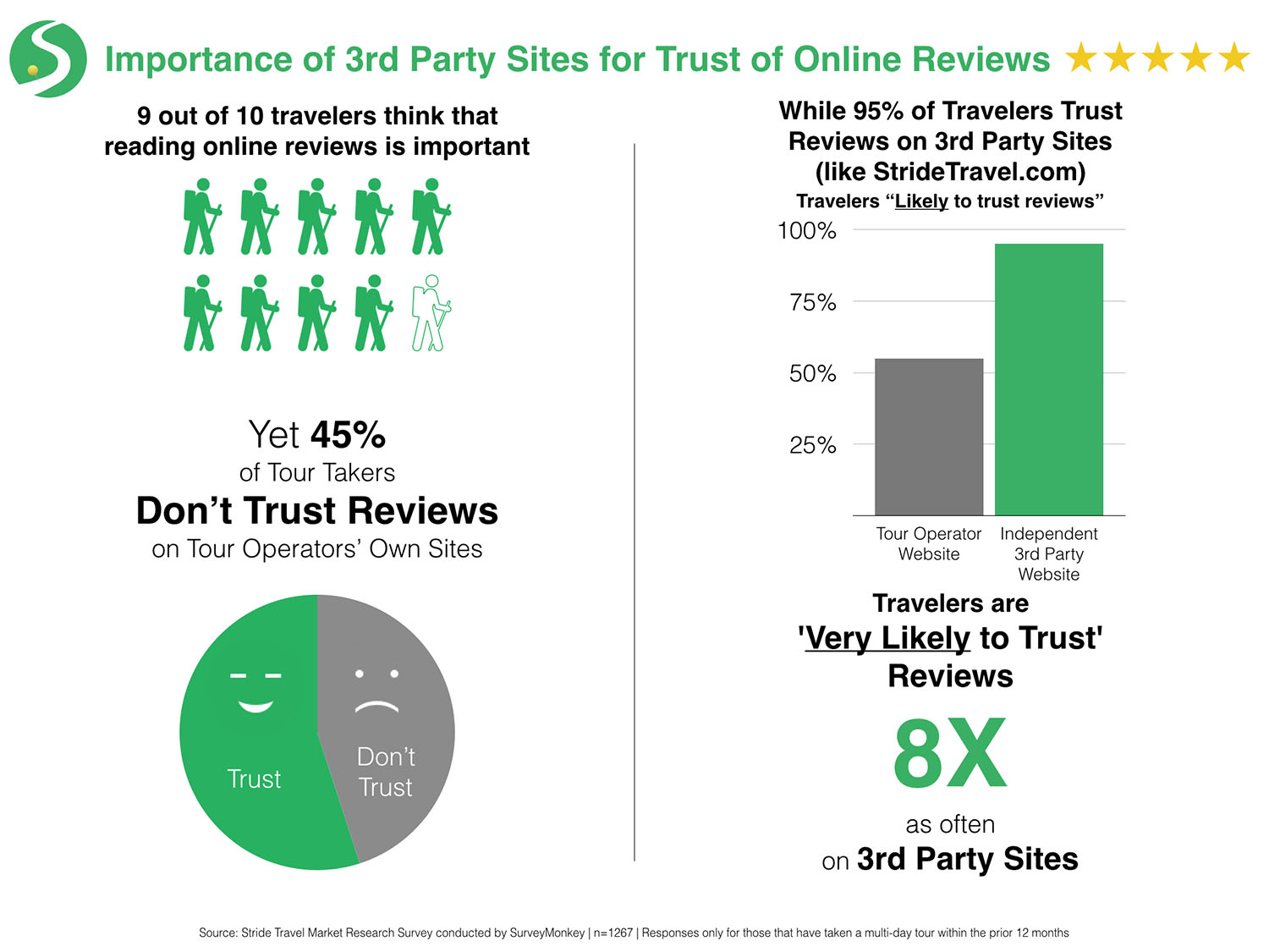 trust of online reviews infographic